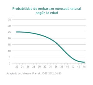 Disminución de la fertilidad según la edad